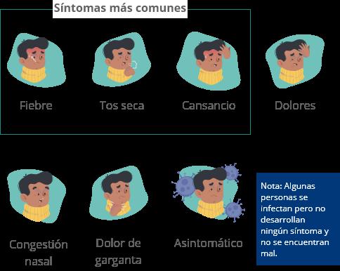 Imagen de sintomas del covid19